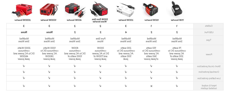 BESTEK Inverter DC to AC USB Short Protection