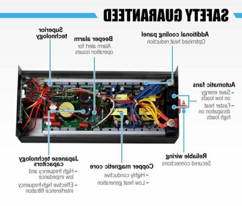Renoster Power Inverter 1500W 3000 Watt Wave 110V 120V ac